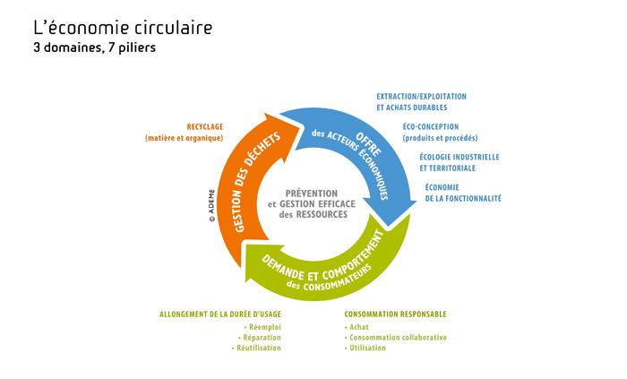 Comprendre L Economie Circulaire